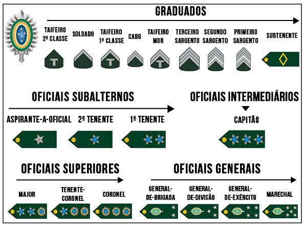 Hierarquia Exército