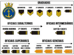 Hierarquia Marinha