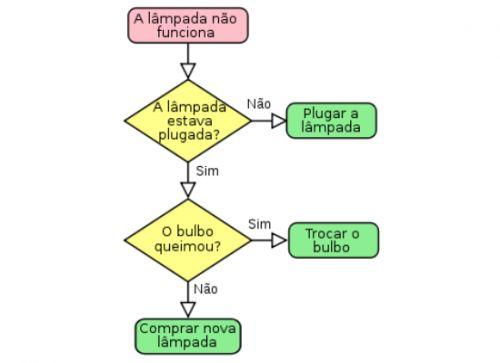 mapa conceitual - fluxograma