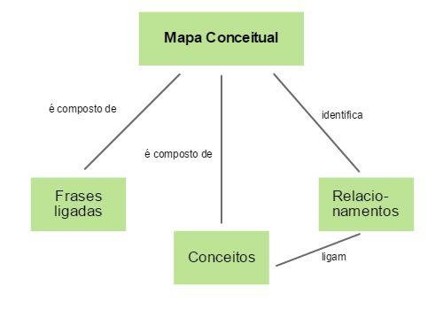 Mapa conceitual - exemplo