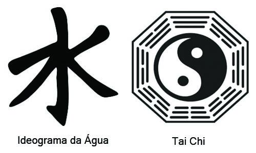 Símbolos Confucionismo
