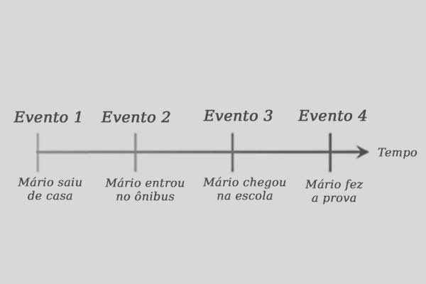 Linha Tempo