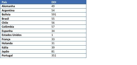 DDD_Países