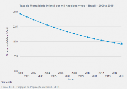 taxa mortalidade infantil no Brasil - IBGE 2013