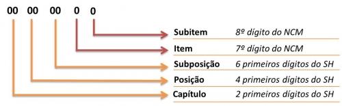 Estrutura da NCM