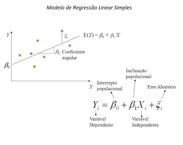 Modelo de Regressão Linear Simples