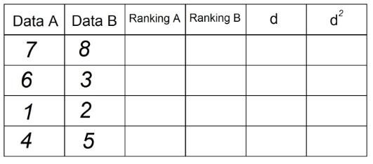 Tabela 2 - Correlação