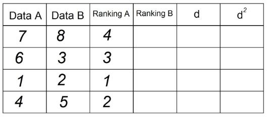 Tabela 3 - Correlação