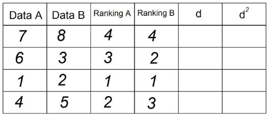 Tabela 4 - Correlação