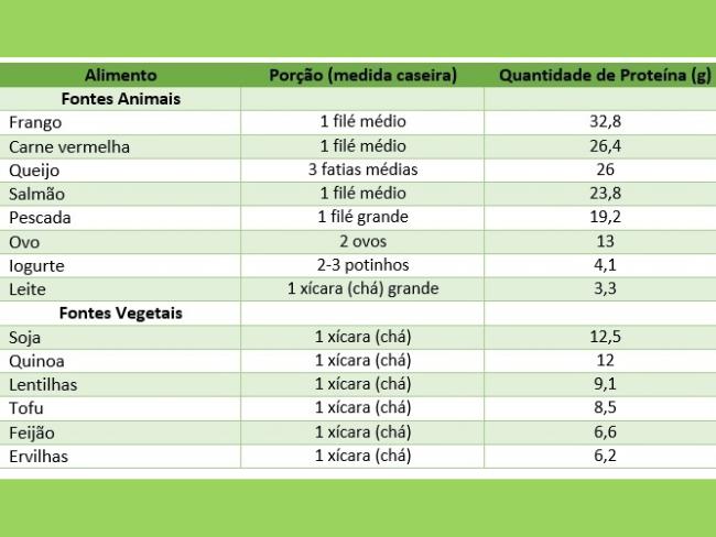 tabela proteínas