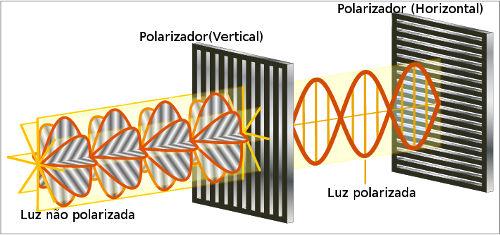 polarização das ondas
