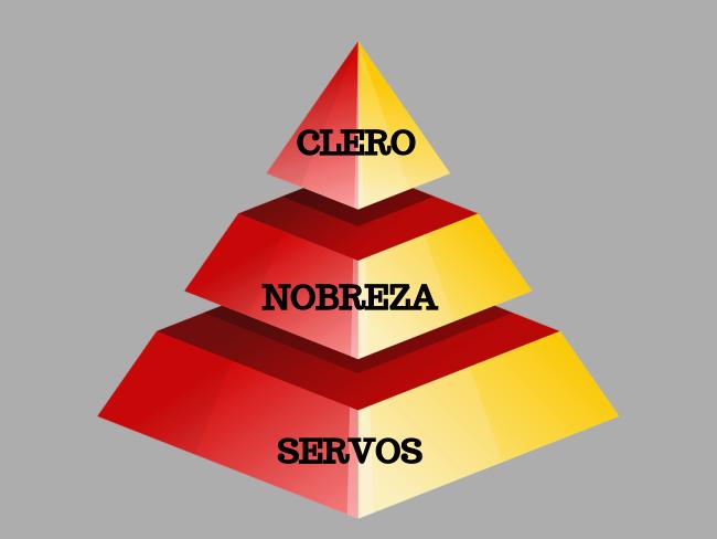 Pirâmide feudal